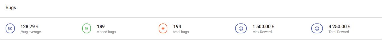 budget_average_reward_bug_bounty