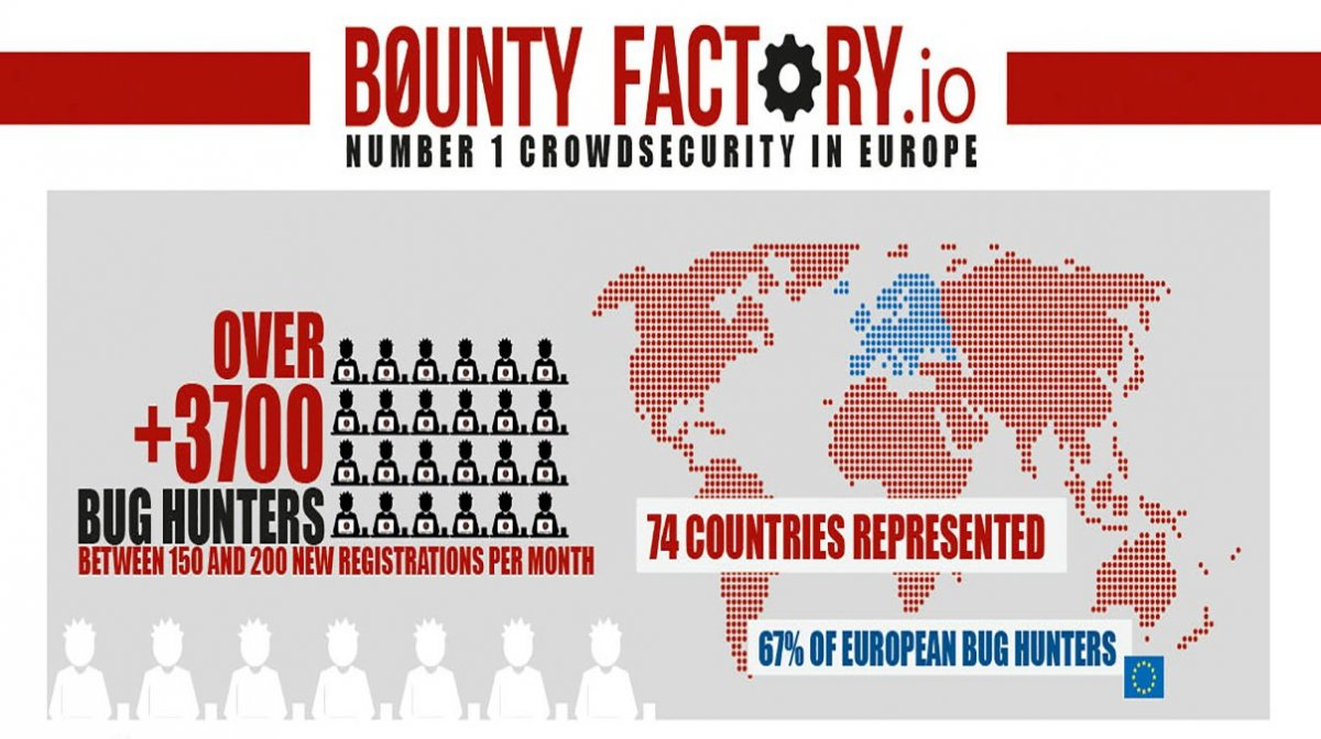 bounty factory.io