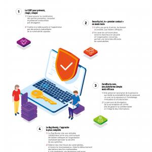 Mobiliser l'intelligence collective à travers les bons outils pour une divulgation coordonnée de vulnérabilités efficace : notre infographie en français.
