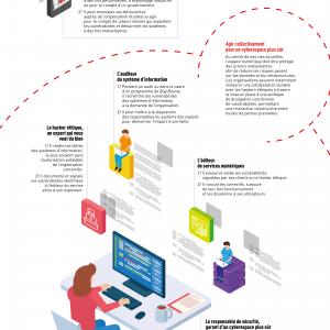 Comprendre les rôles et responsabilités pour une divulgation coordonnée de vulnérabilités efficace : notre infographie en français.